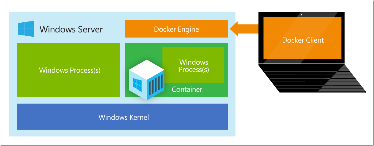 Screen scraping vnc? docker meets windows meets vagrant meets packer