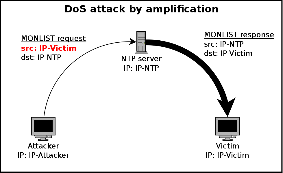 They got in via the logging! remote exploits and ddos using the security logs