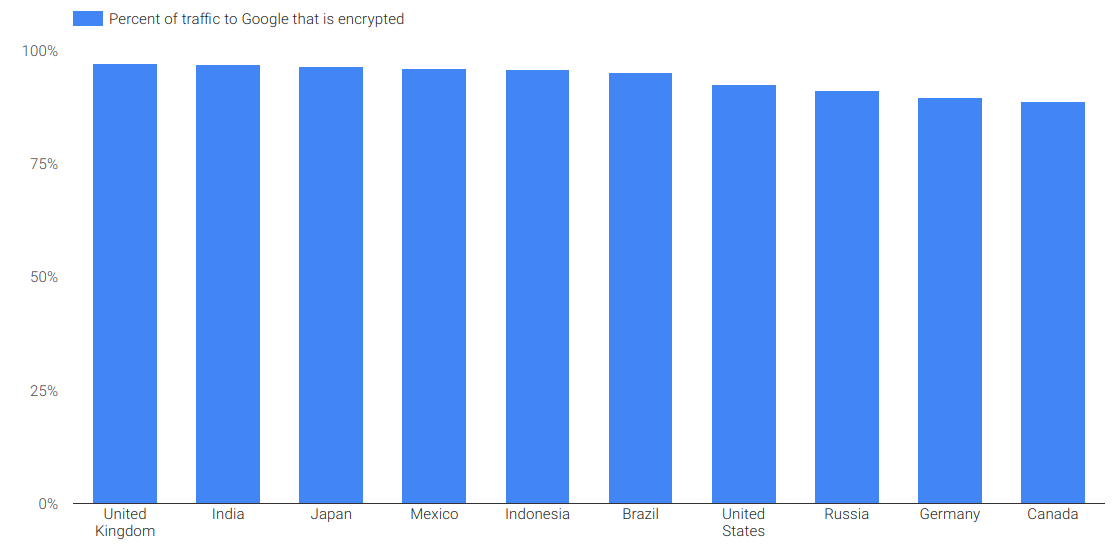 Why is Canada worse than the UK and US for encrypted web?