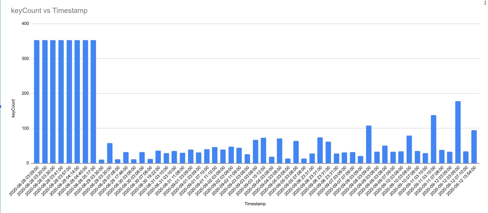 Covid Tracker: contact size drops?
