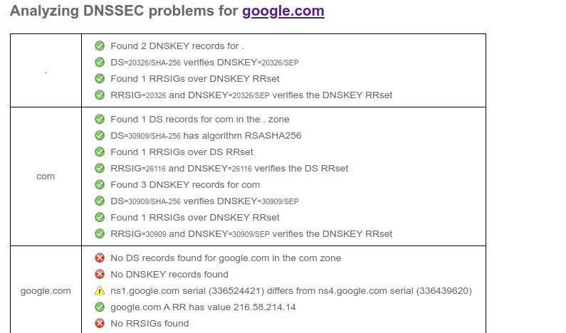Google: Where's Your DNSSEC?